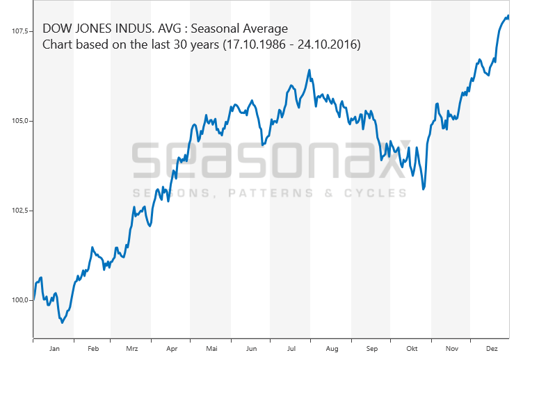 Dow Jones Industrial Average saisonal
