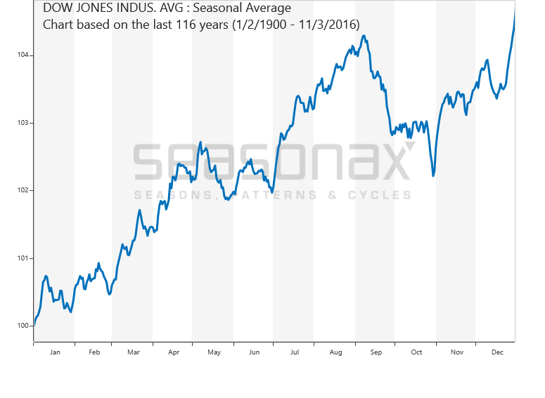 Dow Jones Industrial Average seasonal